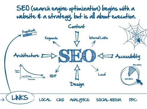 On-Page-Off-Page-SEO brisbane