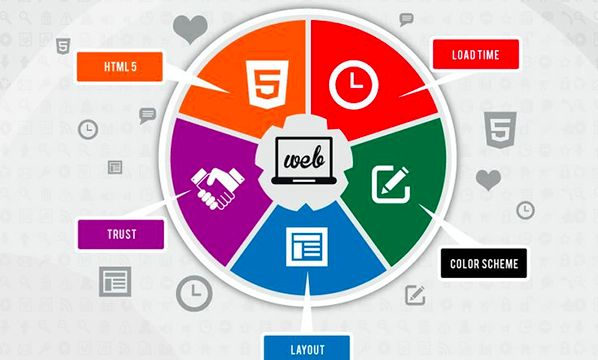 5 Reasons You Need to Update an Ugly Website