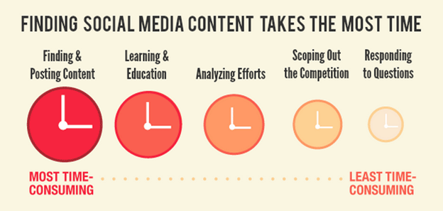 Content Marketing Exposure By Design