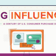 how-people-buy-evolution-of-consumer-purchasing-infographic